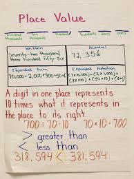 How To Create A Place Value Chart Introducing Place Value Ashleighs Education Journey