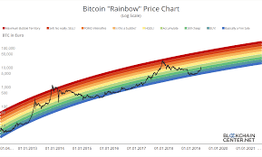 Bitcoin Rainbow Chart Bitcoin Rainbow Chart Blockchaincenter