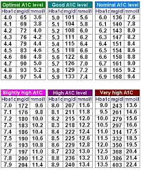 diabetic blood sugar chart blood sugar range what is normal blood sugar level a1c chart