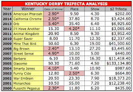 Trifecta Payout Chart 2016 Kentucky Derby A First Look At The Trifecta