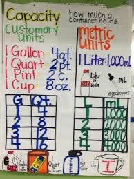 Customary And Metric Capacity Anchor Chart Math Anchor