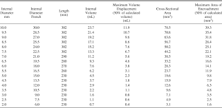 French Size Chart Catheter Suction Catheter Size An Assessment And Comparison Of 3