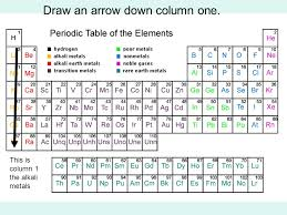 The Periodic Table. The Table in General Columns (families ...