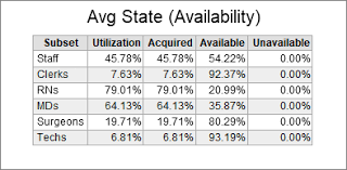 Staff Avg State Availability Table Template