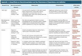 Neurotransmitter Chart Impacts Of Drugs On Neurotransmission National Institute