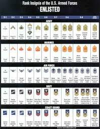 Military Military Ranks Chart