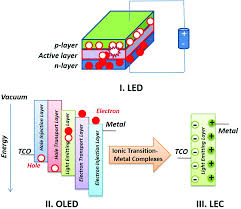 Convert 1 42 Light Years To Miles Polypyridyl Ligands As A Versatile Platform For Solid State