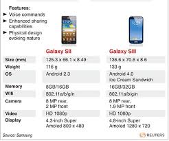 galaxy s4 screen size samsungs galaxy s iii is lighter than the iphone emirates 24 7