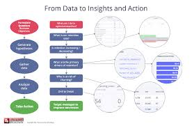 How Data Science Helps Customer Success Leaders Answer 5