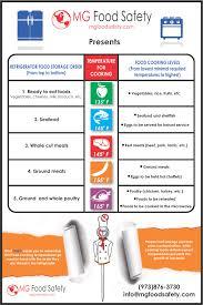 Servsafe Refrigerator Storage Chart Unfolded Proper Food Storage Order Food Storage Order And