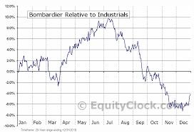 Bombardier Tse Bbd B To Seasonal Chart Equity Clock