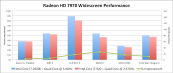 I7 Benchmark Chart Amd Radeon Hd 7970 Review Cpu Comparison W Core I7 920 Wsgf