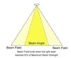 Led Beam Angle Chart Understanding Beam Angle