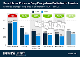 Chart Smartphone Prices To Drop Everywhere But In North