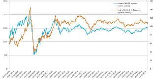 Арсагера авторский блог Нефть и курсовая стоимость акций   на нефть марки brent от цены на данную марку нефти зависит цена основной производимой в России нефти urals Цены на нефть и курсовая стоимость