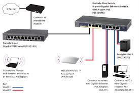 netgear gs108pe prosafe plus gigabit switch 8 port 10 100 1000 gs108pe network diagram