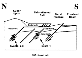 Cartoon showing how thin skinned faulting mapped in might be related to faulting in the basement inferred from the earthquakes and other evidence