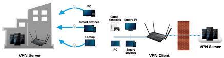 dsl ac52u networking asus global enablea vpn server or vpn client dsl ac52u for encrypted remote connection