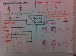 Comparing Fractions Anchor Chart Comparing Unit Fractions Anchor Chart World Of Reference