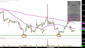 Cron Stock Chart Cronos Group Inc Cron Stock Chart Technical Analysis For 08 14 2019