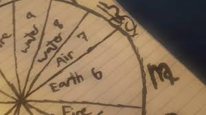 Alchemy Birth Chart Kemetic Alchemy 101 Overstanding The Natal Chart Youtube