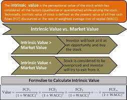 Intrinsic Value Define Calculate Formula Vs Market