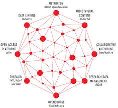 Tib Publishes Position Paper On Open Research Knowledge Graph