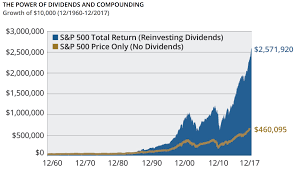A Guide To Dividend Reinvestment Plans Drips Intelligent