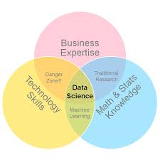 Data Scientist Venn Diagram Data Science Consulting In Marketing We Trust
