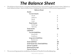 the balance sheet the balance sheet shows a snapshot of the business s net worth at a