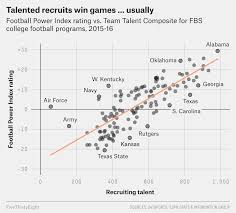 Which College Football Teams Do The Most With The Least
