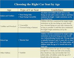 Car Seat Chart How To Choose The Right Car Seat How Much To Fix It
