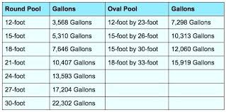 rectangle above ground pool sizes. Above Ground Pool Sizes Mission Pools Chart Rectangle