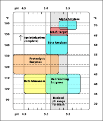 Single Infusion Mash Temperature Chart What Is The Basic Reason For Step Mashing Homebrewing