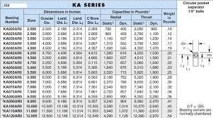 Angular Contact Ball Bearing Size Chart Ju50xpo Faa Ball Roller Bearing An Engineering Product