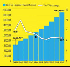 Indian Gdp Chart Why Indias 5 Trillion Economy Is A No Brainer We Should