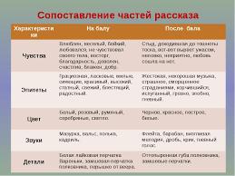 Рассказ Л Н Толстого После бала Реферат психология педагогика Реферат на рассказ после бала