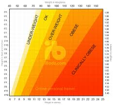 Height And Healthy Weight Chart Bmi Height Weight Chart Ibodz Online Personal Trainer