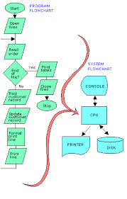 flowchart representation symbol and basic blocks engineer s portal flowchart pocess example all symbols