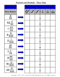 Fraction Chart Sheet Easy Fraction To Decimal Chart For Teaching About Decimals