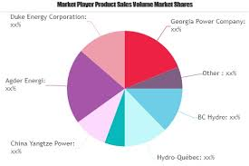 Bc Hydro Organization Chart Hydropower Generation Market To Witness Massive Growth By