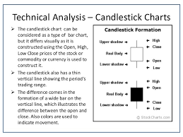 Technical Analysis Using R Software Quantmod Package