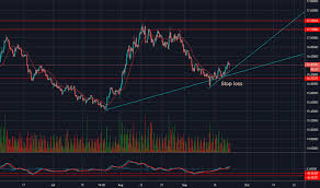 Eurzar Chart Rate And Analysis Tradingview Uk