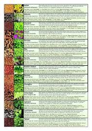 Microgreen Growing Chart Microgreens Growing Guide Chart
