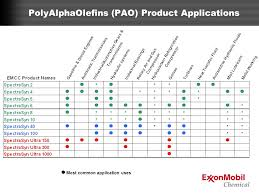 Polyalphaolefin Compatibility Chart Third International Conference Ppt Video Online Download