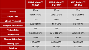 R9 Settings Chart Amd Radeon R9 285 Review The Gcn 1 2 Torpedo That Takes Out