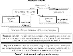 Оборотный капитал О банках и финансах Оборотный капитал
