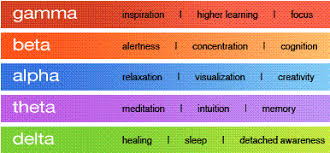 Brain Waves Frequency Chart What Causes Brainwaves And How Do We Measure Them By Milena