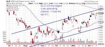 Chart Gld Technical Thursday Diving Into Gld Spdr Gold Trust Etf