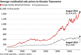 Vancouver House Price Chart 2016 Housing Prices Vs Land Prices Vancouver Bc City Block